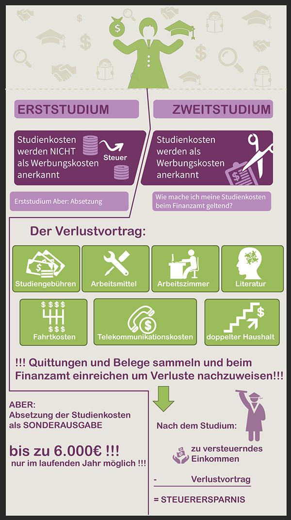 Steuern sparen beim Studium Infografik